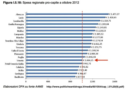 Spesa regionale pro capite gioco azzardo